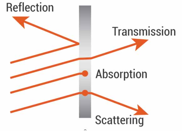 An illustration of light transmission through a lens