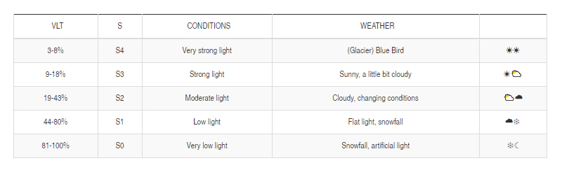 How Does Weather Affect Light Exposure
